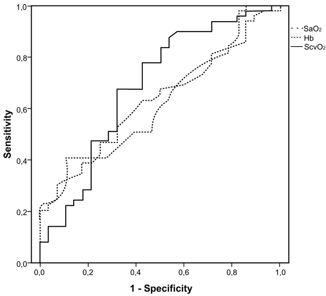 central venous oxygen saturation as a predictor of a successful